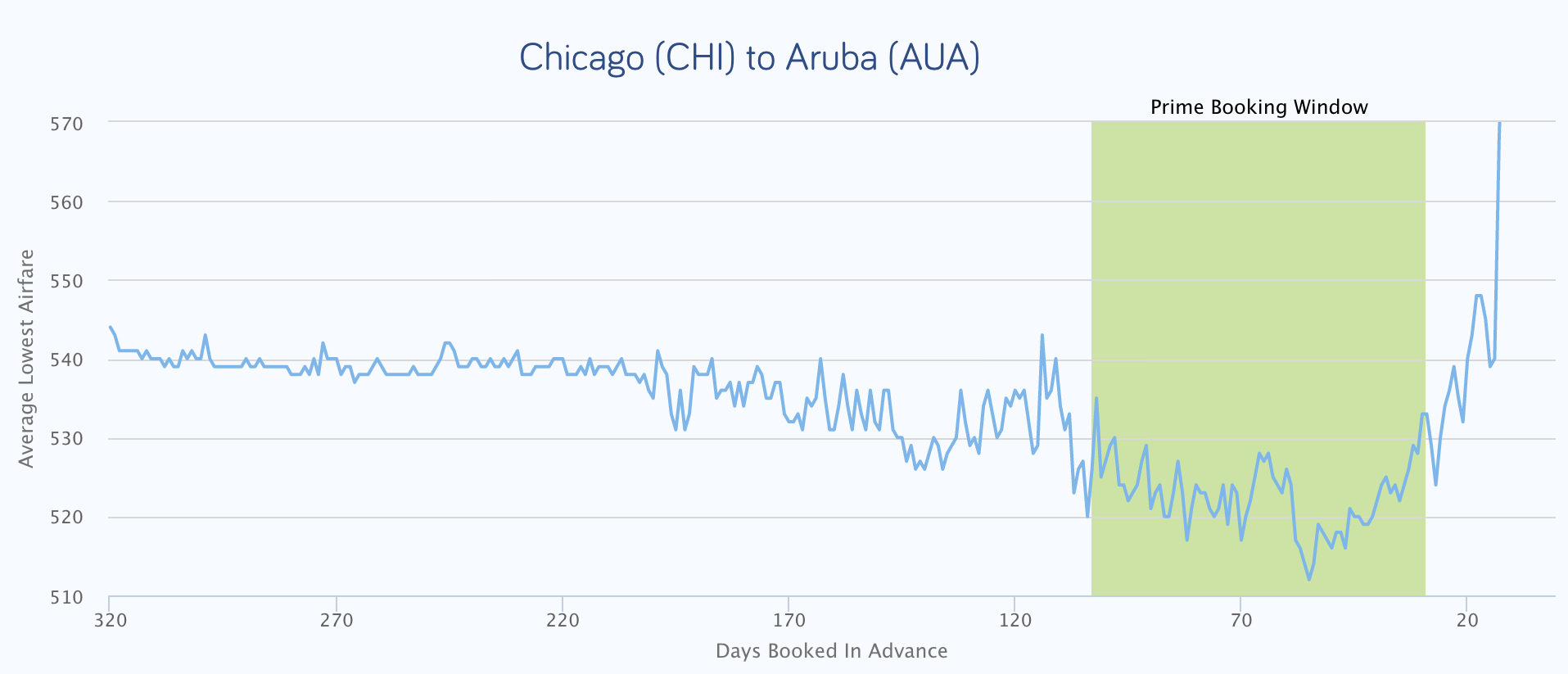 a chart that shows when to buy flight tickets from chicago to aruba before flying to aruba