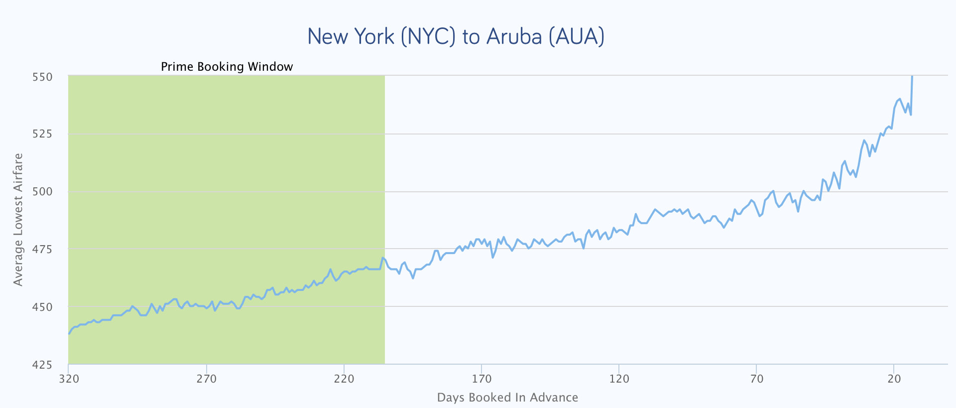 a chart that shows when to buy flights from new york to aruba before flying to aruba
