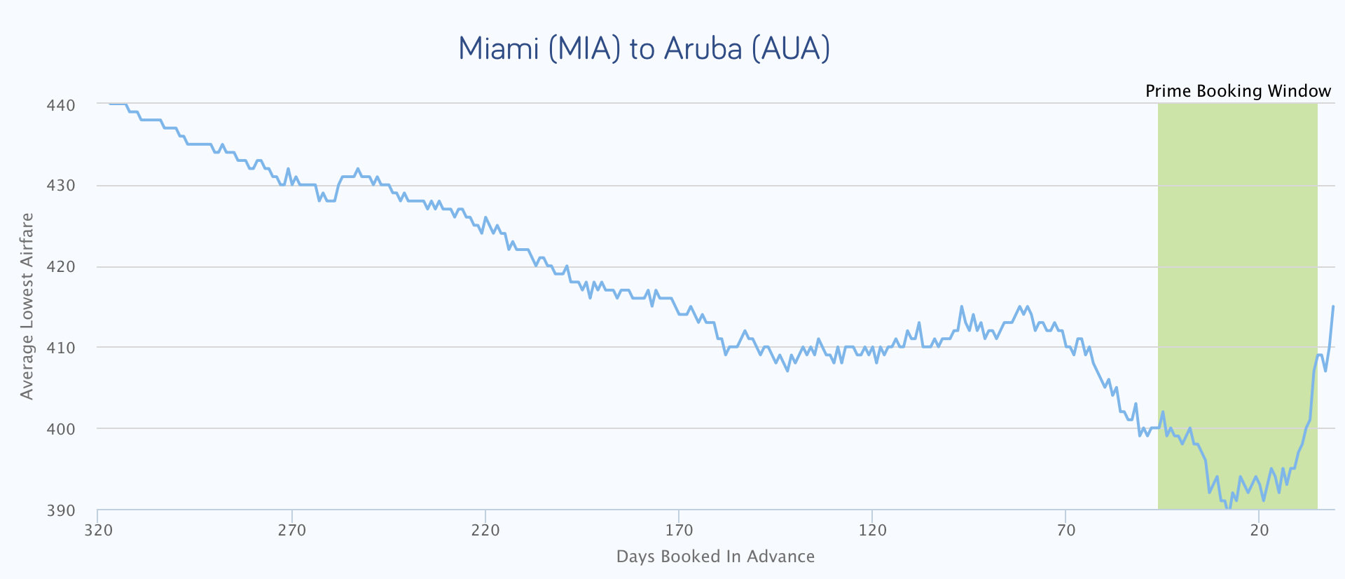 a chart that shows the best time to buy airline tickets from Miami to Aruba before flying to aruba